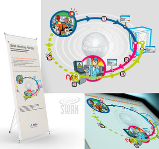 Illustration Sidel Remote Access